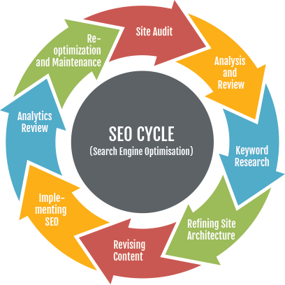 seo-cycle-online-marketing